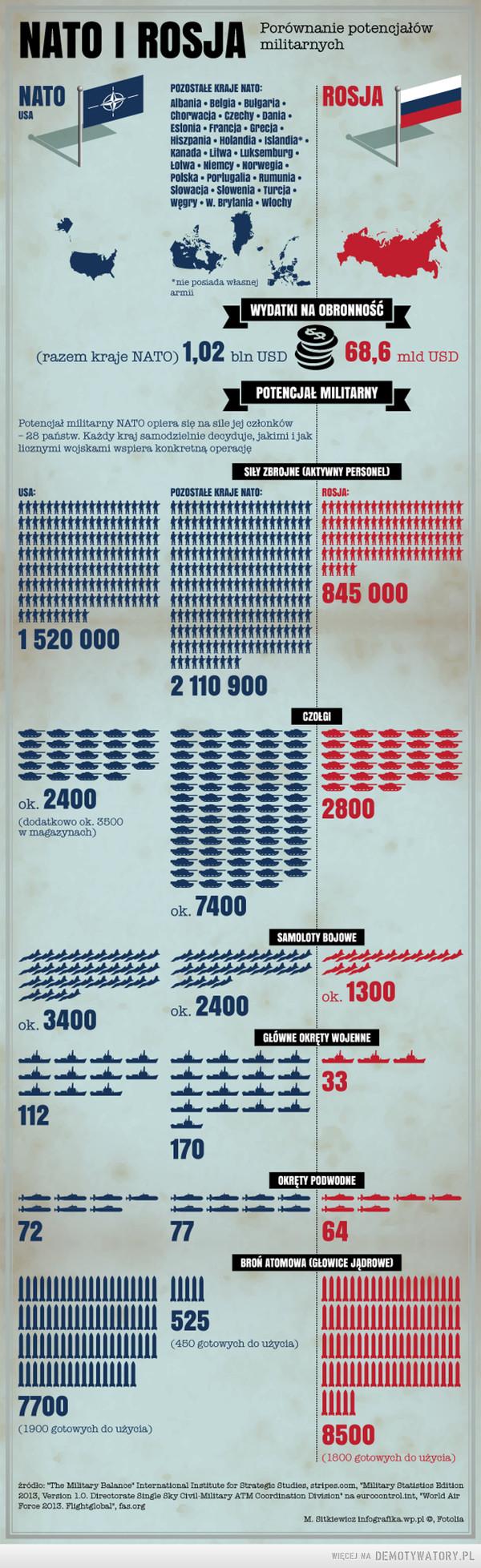 NATO I ROSJA – Die Welt