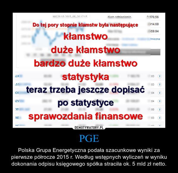 PGE – Polska Grupa Energetyczna podała szacunkowe wyniki za pierwsze półrocze 2015 r. Według wstępnych wyliczeń w wyniku dokonania odpisu księgowego spółka straciła ok. 5 mld zł netto.