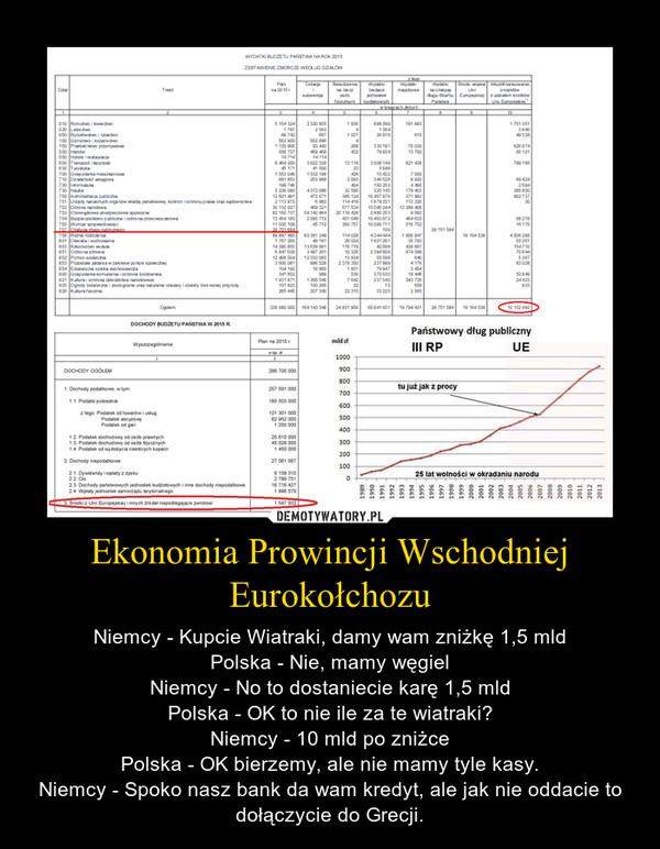Ekonomia Prowincji Wschodniej Eurokołchozu – Niemcy - Kupcie Wiatraki, damy wam zniżkę 1,5 mldPolska - Nie, mamy węgielNiemcy - No to dostaniecie karę 1,5 mldPolska - OK to nie ile za te wiatraki?Niemcy - 10 mld po zniżcePolska - OK bierzemy, ale nie mamy tyle kasy.Niemcy - Spoko nasz bank da wam kredyt, ale jak nie oddacie to dołączycie do Grecji.