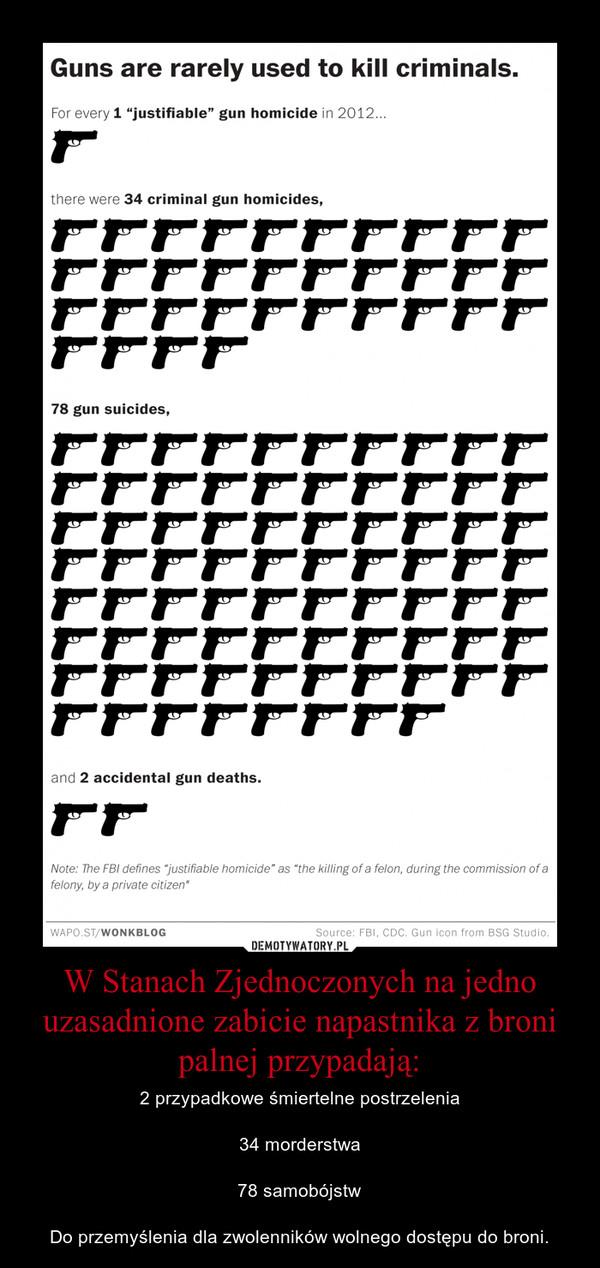 W Stanach Zjednoczonych na jedno uzasadnione zabicie napastnika z broni palnej przypadają: – 2 przypadkowe śmiertelne postrzelenia34 morderstwa78 samobójstwDo przemyślenia dla zwolenników wolnego dostępu do broni.