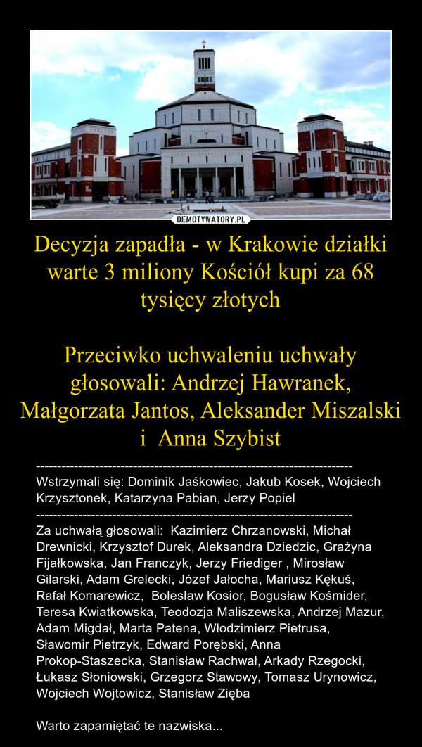 Decyzja zapadła - w Krakowie działki warte 3 miliony Kościół kupi za 68 tysięcy złotychPrzeciwko uchwaleniu uchwały głosowali: Andrzej Hawranek, Małgorzata Jantos, Aleksander Miszalski i  Anna Szybist – ---------------------------------------------------------------------------Wstrzymali się: Dominik Jaśkowiec, Jakub Kosek, Wojciech Krzysztonek, Katarzyna Pabian, Jerzy Popiel---------------------------------------------------------------------------Za uchwałą głosowali:  Kazimierz Chrzanowski, Michał Drewnicki, Krzysztof Durek, Aleksandra Dziedzic, Grażyna Fijałkowska, Jan Franczyk, Jerzy Friediger , Mirosław Gilarski, Adam Grelecki, Józef Jałocha, Mariusz Kękuś, Rafał Komarewicz,  Bolesław Kosior, Bogusław Kośmider, Teresa Kwiatkowska, Teodozja Maliszewska, Andrzej Mazur, Adam Migdał, Marta Patena, Włodzimierz Pietrusa, Sławomir Pietrzyk, Edward Porębski, Anna Prokop-Staszecka, Stanisław Rachwał, Arkady Rzegocki, Łukasz Słoniowski, Grzegorz Stawowy, Tomasz Urynowicz, Wojciech Wojtowicz, Stanisław ZiębaWarto zapamiętać te nazwiska...