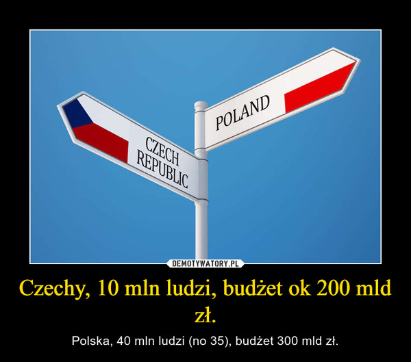 Czechy, 10 mln ludzi, budżet ok 200 mld zł. – Polska, 40 mln ludzi (no 35), budżet 300 mld zł.