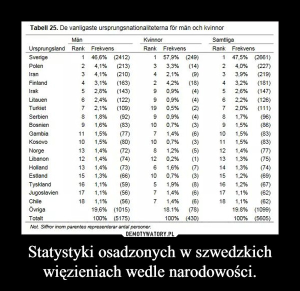 Statystyki osadzonych w szwedzkich więzieniach wedle narodowości. –