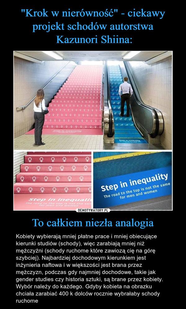To całkiem niezła analogia – Kobiety wybierają mniej płatne prace i mniej obiecujące kierunki studiów (schody), więc zarabiają mniej niż mężczyźni (schody ruchome które zawiozą cię na górę szybciej). Najbardziej dochodowym kierunkiem jest inżynieria naftowa i w większości jest brana przez mężczyzn, podczas gdy najmniej dochodowe, takie jak gender studies czy historia sztuki, są brane przez kobiety. Wybór należy do każdego. Gdyby kobieta na obrazku chciała zarabiać 400 k dolców rocznie wybrałaby schody ruchome Step in inequalityThe road to the top is not the same for men and women