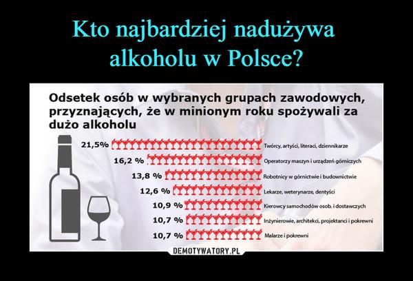 –  Odsetek osób w wybranych grupach zawodowych, przyznających, że w minionym roku spożywali za dużo alkoholu