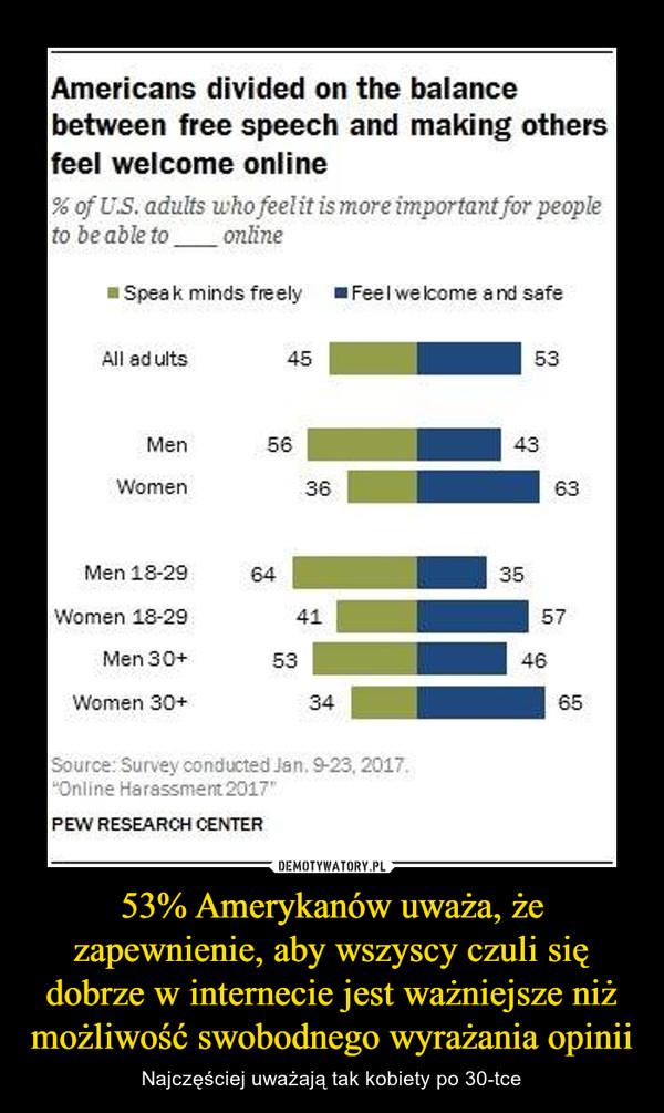 53% Amerykanów uważa, że zapewnienie, aby wszyscy czuli się dobrze w internecie jest ważniejsze niż możliwość swobodnego wyrażania opinii – Najczęściej uważają tak kobiety po 30-tce Americans divided on the balancebetween free speech and making othersfeel welcome onlineto be able toonlineSpeak minds freely Feel welcome and safeAll ad ults4553Men5643Women36Men 18-29Women 18-29Men 30+Women 30+6435415753463465Source: Survey conducted Jan, 9-23, 2017,Online Harassment 2017PEW RESEARCH CENTER