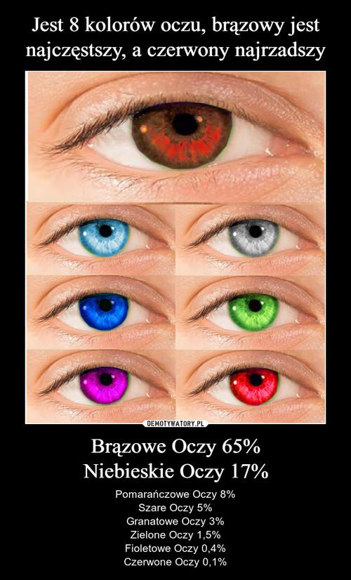Jest 8 kolorów oczu, brązowy jest najczęstszy, a czerwony najrzadszy Brązowe Oczy 65% Niebieskie Oczy 17%