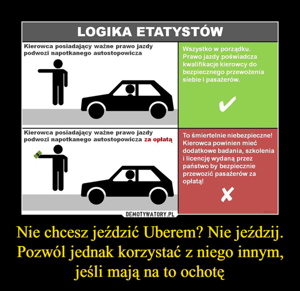 Nie chcesz jeździć Uberem? Nie jeździj. Pozwól jednak korzystać z niego innym, jeśli mają na to ochotę –  Logika etatystów Kierowca posiadający ważne prawo jazdy podwozi napotkanego autostopowicza Wszystko w porządku. prawo jazdy poświadcza kwalifikacje kierowcy do bezpiecznego przewożenia siebie i pasażerów Kierowca posiadający ważne prawo jazdy podwozi napotkanego autostopowicza za opłatą To śmiertelnie niebezpieczne! Kierowca powinien mieć dodatkowe badana, szkolenia i licencję wydaną przez państwo by bezpiecznie przewozić pasażerów za opłatą!