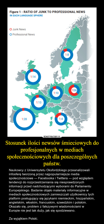 Stosunek ilości newsów śmieciowych do profesjonalnych w mediach społecznościowych dla poszczególnych państw. – Naukowcy z Uniwersytetu Oksfordzkiego przeanalizowali infosferę tworzoną przez najpopularniejsze media społecznościowe — Facebooka i Twittera — pod względem tendencji do rozprzestrzeniania się niesprawdzonych informacji przed nadchodzącymi wyborami do Parlamentu Europejskiego. Badanie objęło materiały informacyjne w mediach społecznościowych zamieszczali użytkownicy tych platform posługujący się językami niemieckim, hiszpańskim, angielskim, włoskim, francuskim, szwedzkim i polskim. Okazało się, problem z fałszywymi wiadomościami w Europie nie jest tak duży, jak się spodziewano.Za wyjątkiem Polski.