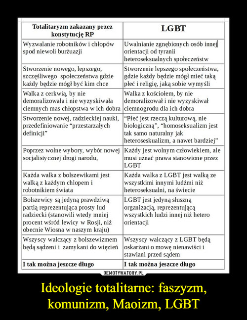 Ideologie totalitarne: faszyzm, komunizm, Maoizm, LGBT