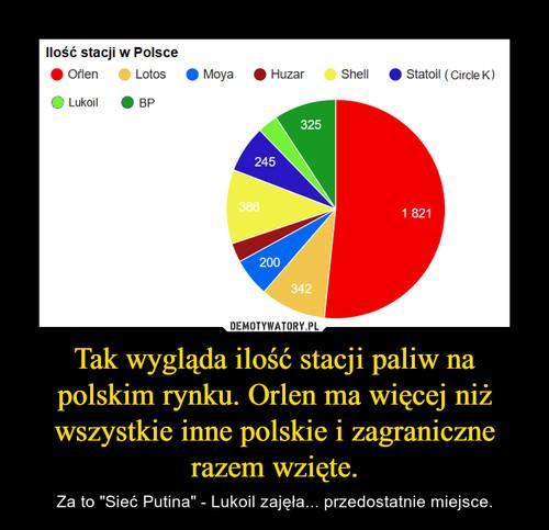 Tak wygląda ilość stacji paliw na polskim rynku. Orlen ma więcej niż wszystkie inne polskie i zagraniczne razem wzięte.