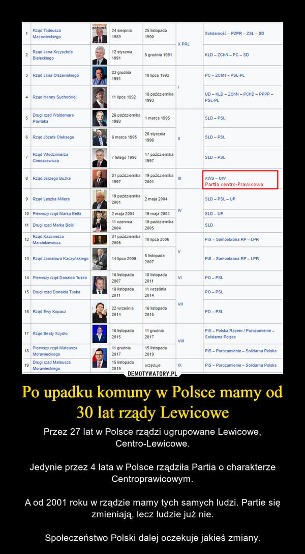 Po upadku komuny w Polsce mamy od 30 lat rządy Lewicowe – Przez 27 lat w Polsce rządzi ugrupowane Lewicowe, Centro-Lewicowe.Jedynie przez 4 lata w Polsce rządziła Partia o charakterze Centroprawicowym.A od 2001 roku w rządzie mamy tych samych ludzi. Partie się zmieniają, lecz ludzie już nie.Społeczeństwo Polski dalej oczekuje jakieś zmiany.