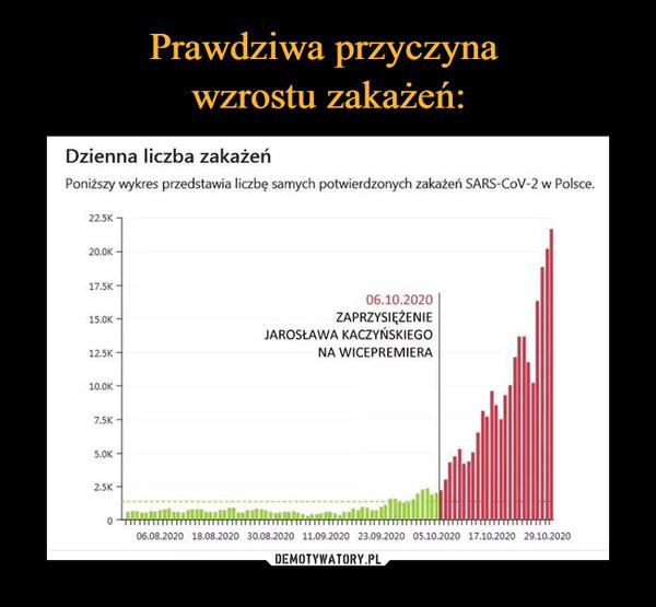–  Dzienna liczba zakażeń Poniższy ,kres przedstawia liczbę samych potwierdzonych zakażeń SARS-CoV-2 w Polsce. 22.5K 20.0K - 17.5K - 15.0K - 12.5K - 10.0K - 7.5K 5.0K 2.5K 06.10.2020 ZAPRZYSIĘŻENIE JAROSŁAWA KACZYŃSKIEGO NA WICEPREMIERA 06.08.2020 18.08.2020 30.08.2020 11.09.2020 23.09.2020 05.10.2020 17.10.2020 29.10.2020