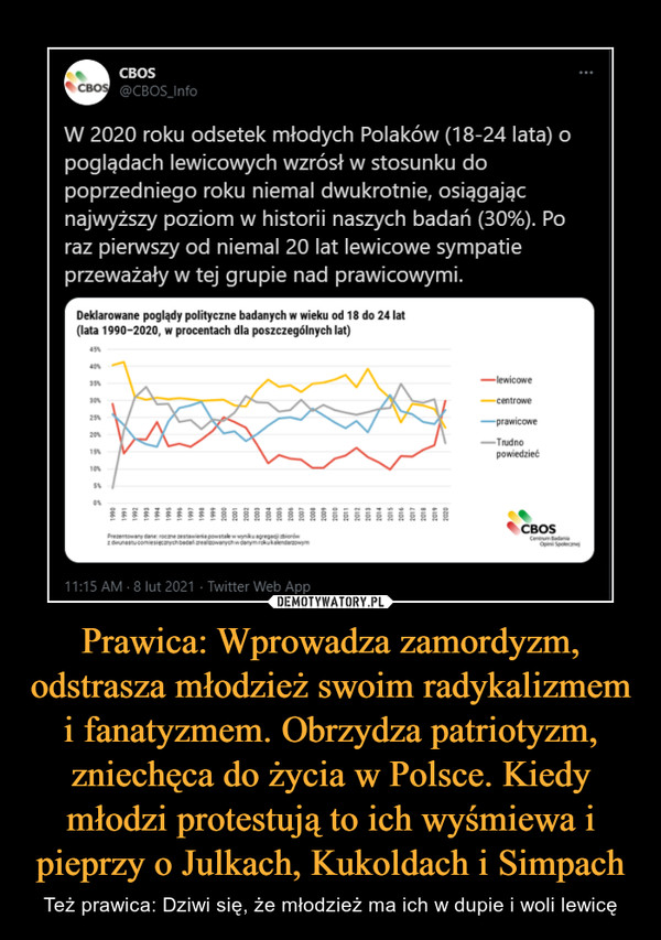 Prawica: Wprowadza zamordyzm, odstrasza młodzież swoim radykalizmem i fanatyzmem. Obrzydza patriotyzm, zniechęca do życia w Polsce. Kiedy młodzi protestują to ich wyśmiewa i pieprzy o Julkach, Kukoldach i Simpach – Też prawica: Dziwi się, że młodzież ma ich w dupie i woli lewicę