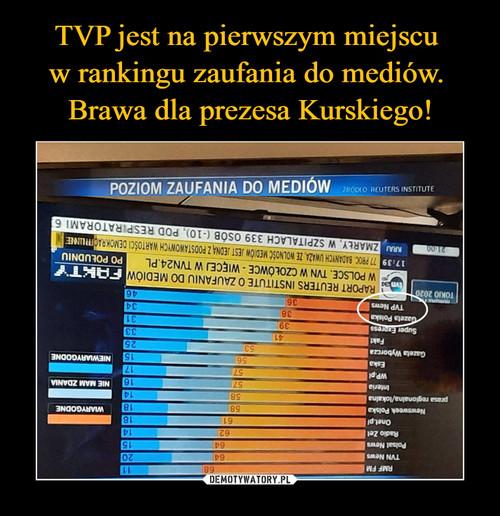 TVP jest na pierwszym miejscu  w rankingu zaufania do mediów.  Brawa dla prezesa Kurskiego!